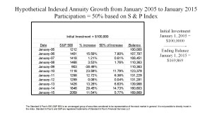 chart of annuity